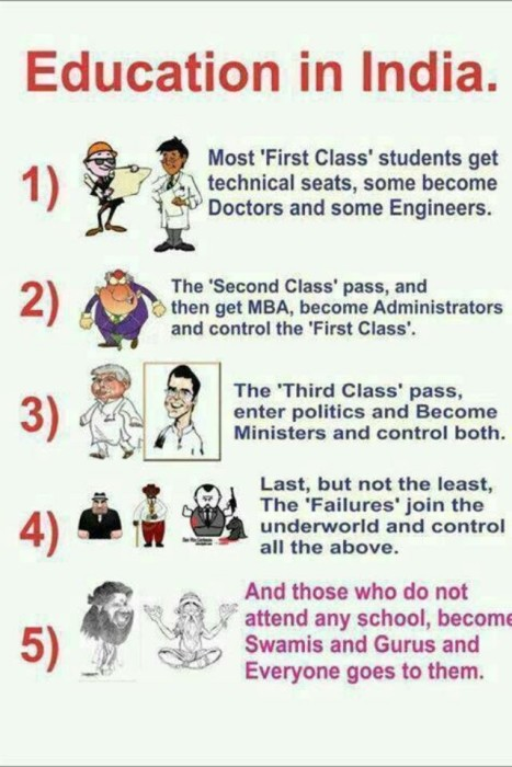 Education in India